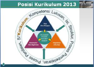 Posisi Kurikulum 2013